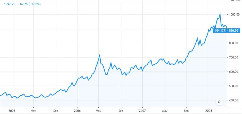 Фаза на покачване цената на златото