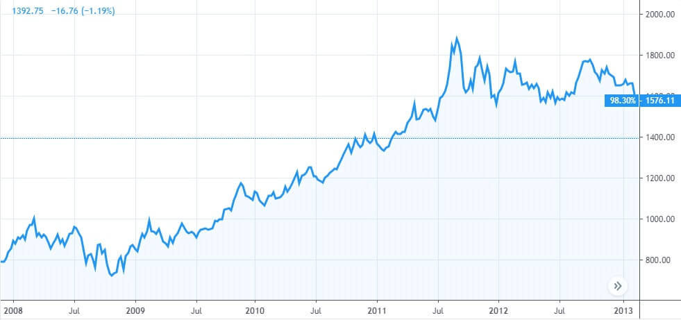 Цена на златото във фаза на спекула 2008-2013