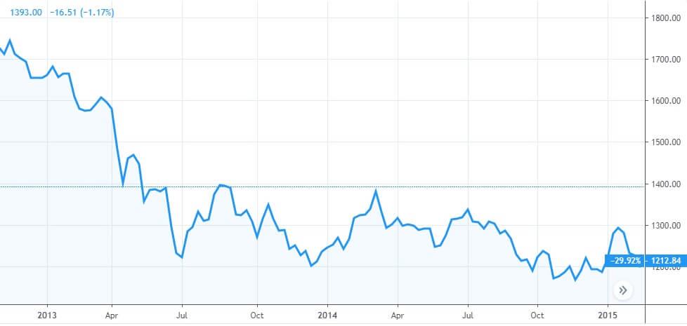 Спад в цената на златото 2013-2015