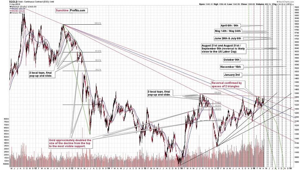 Злато-графика-технически анализ
