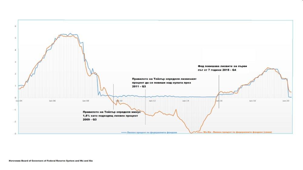 графика FED - правило на Тейлър