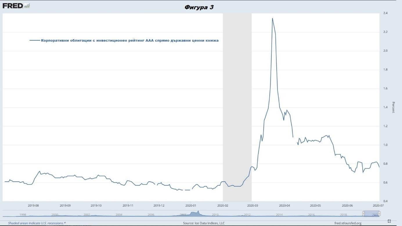 Лихвените проценти по корпоративни облигации - графика