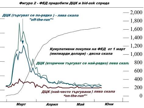Финансовата система по време на пандемия