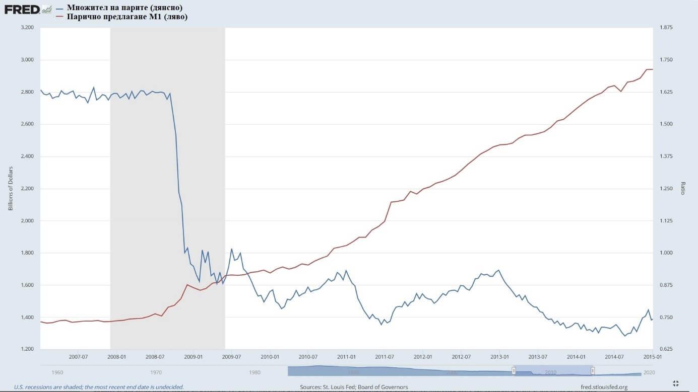 Множител на парите - Парично предлагане М1