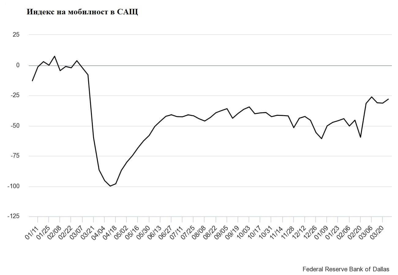 Индекс на мобилност